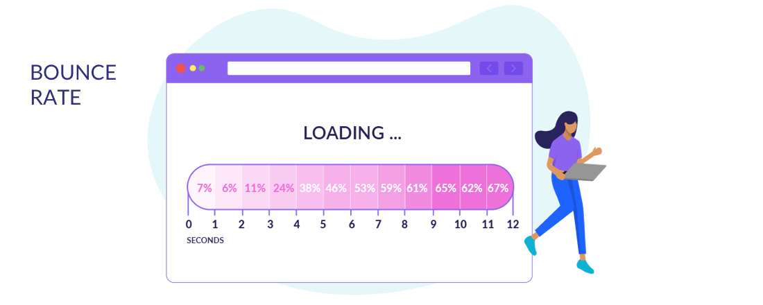 bounce rate statistics timeline