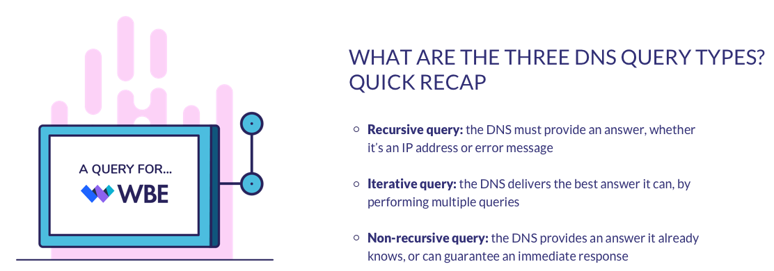 three types of dns query