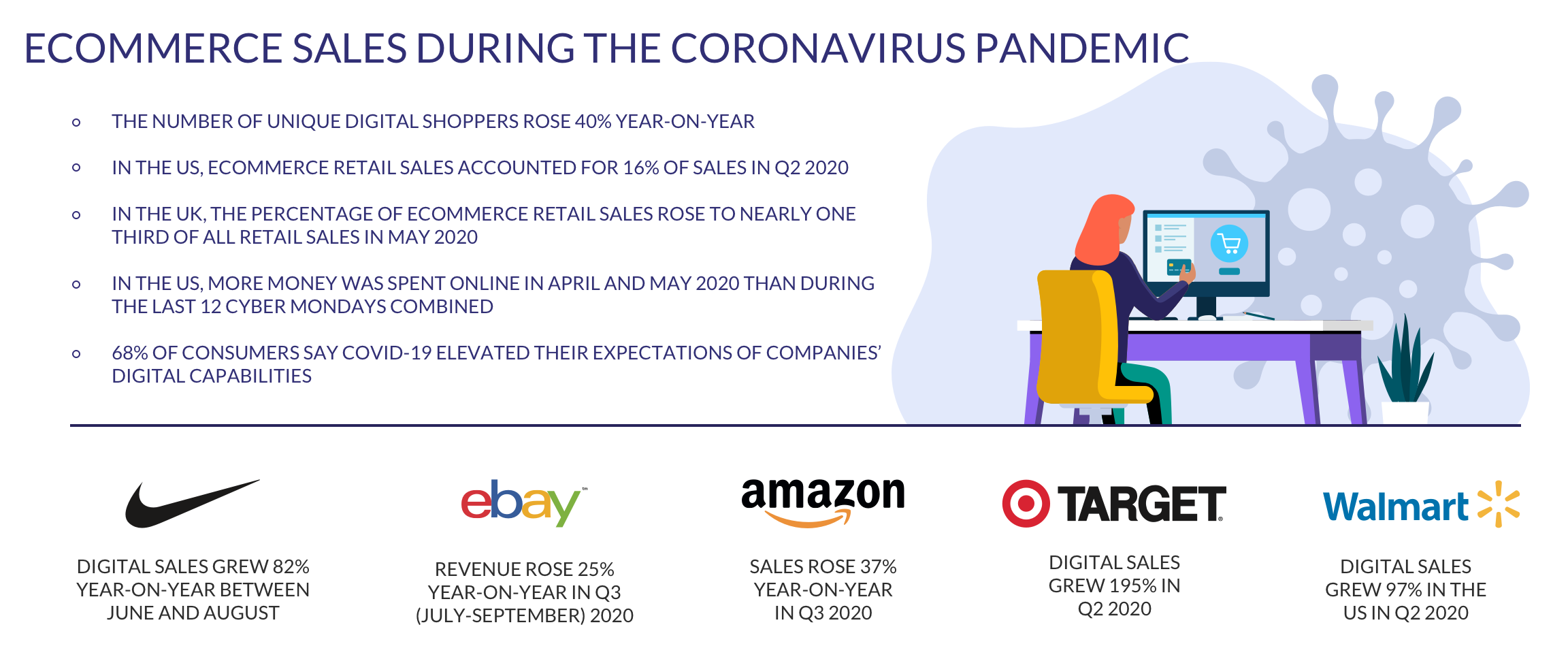 ecommerce sales during the coronavirus pandemic