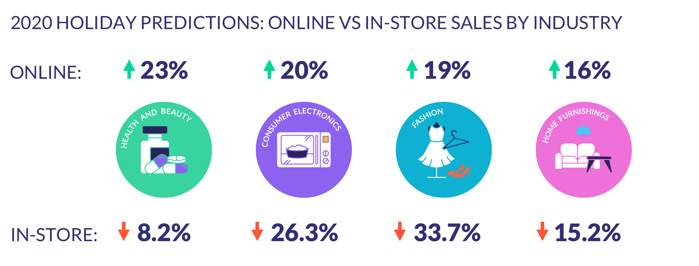 holiday sales predictions by industry