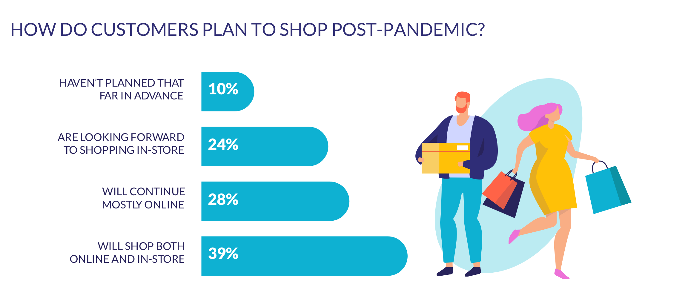 shopping plans post-pandemic