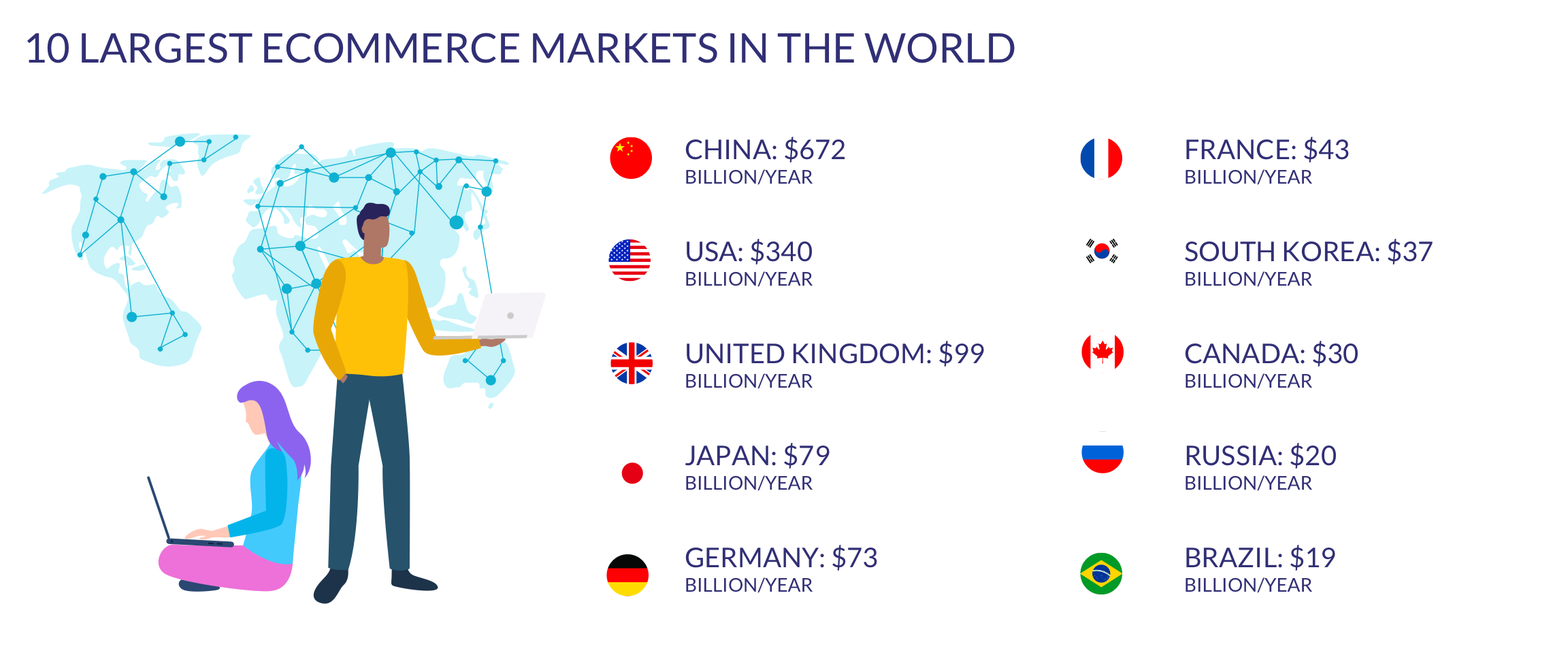 the 10 largest ecommerce markets in the world