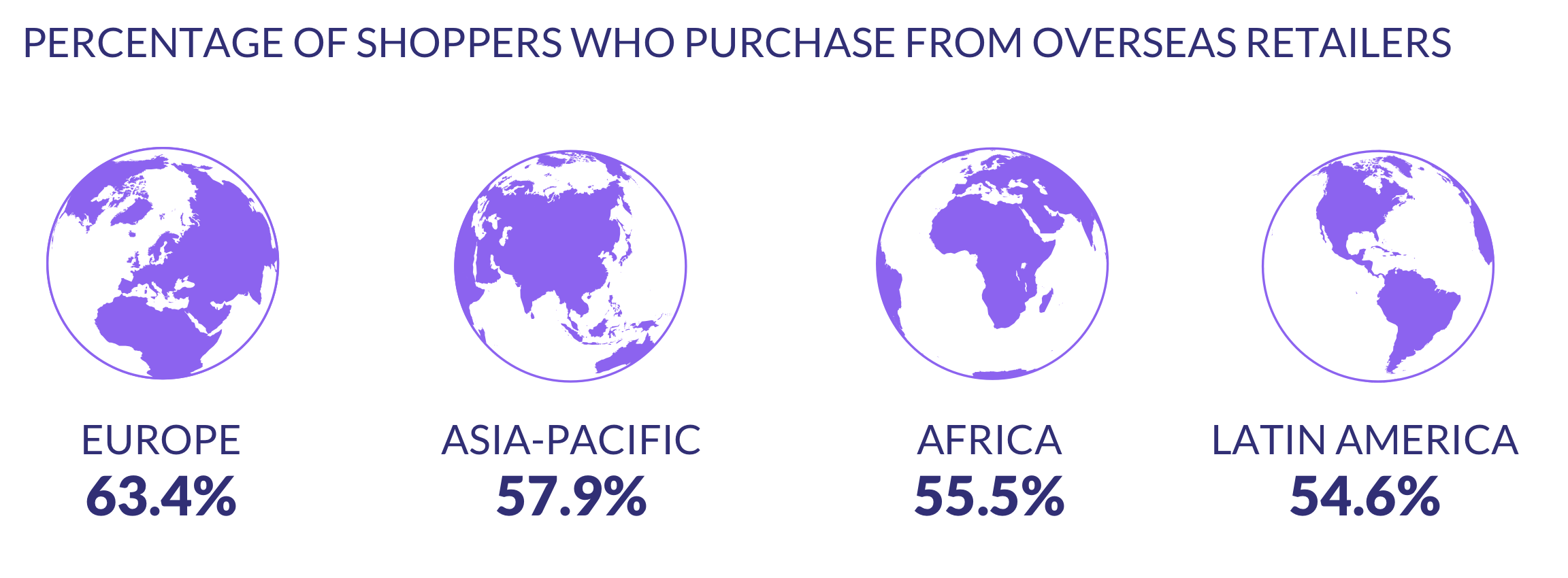 regional shoppers who purchase from overseas
