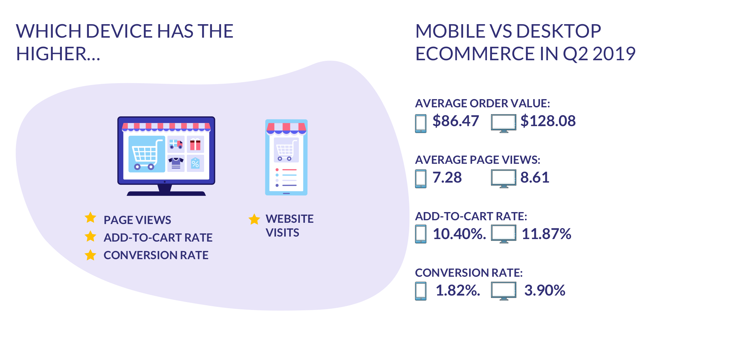 mobile vs desktop ecommerce figures