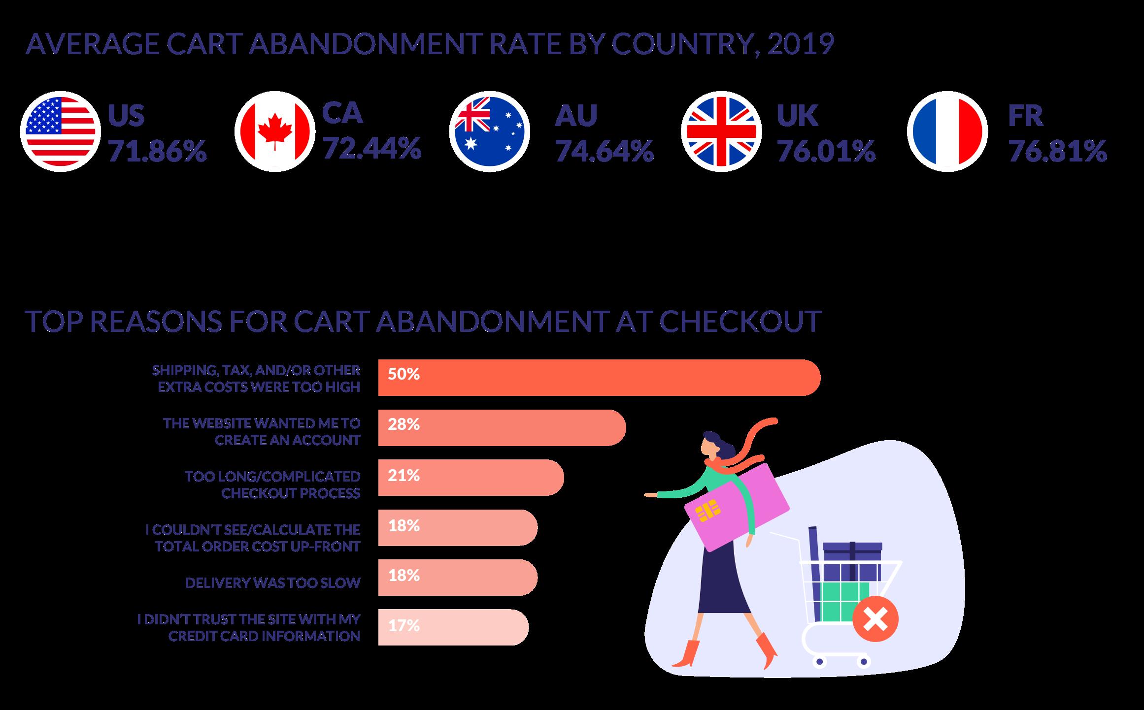 cart abandonment statistics