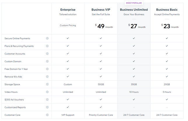 shopify vs wix ecommerce price plans