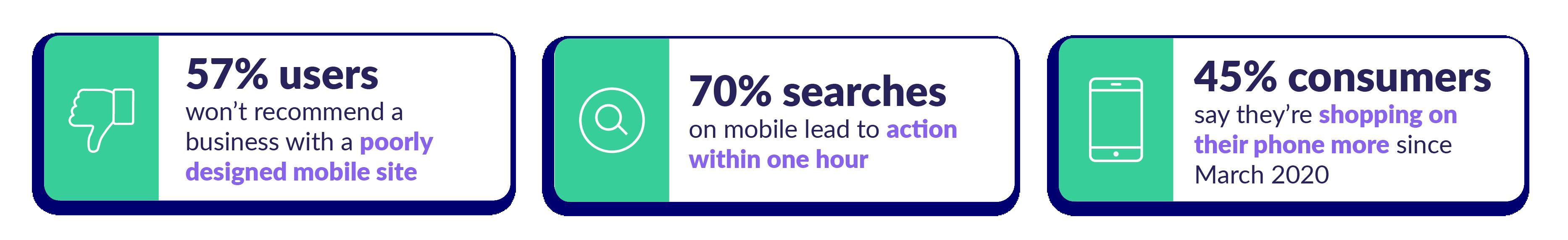 mobile commerce trend statistics