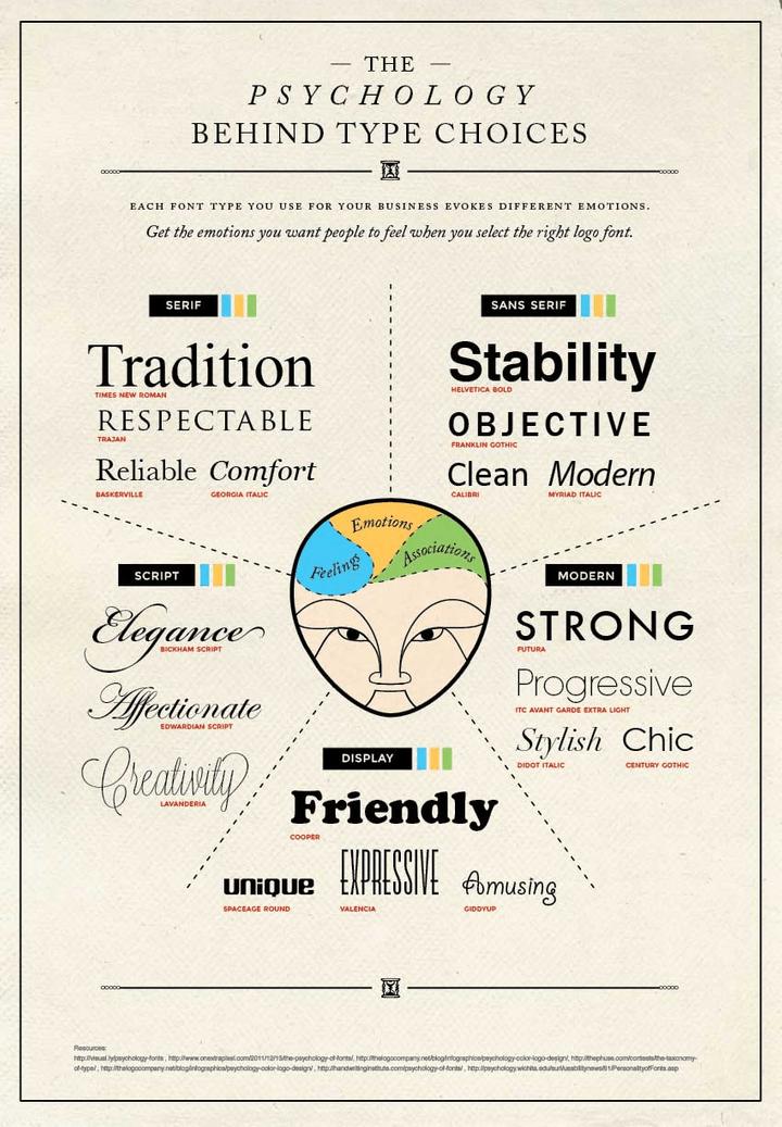 Psychology_Behind_Typeface_720