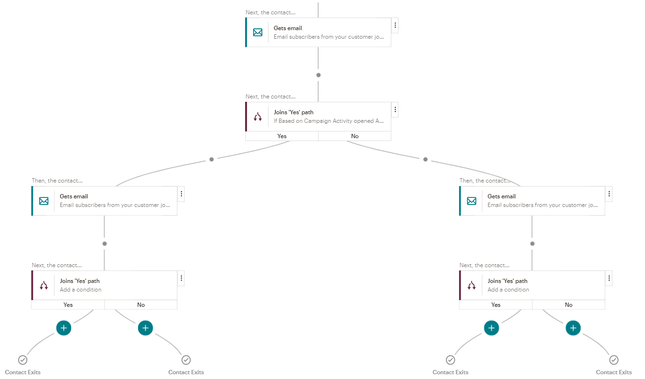Mailchimp Workflow Example