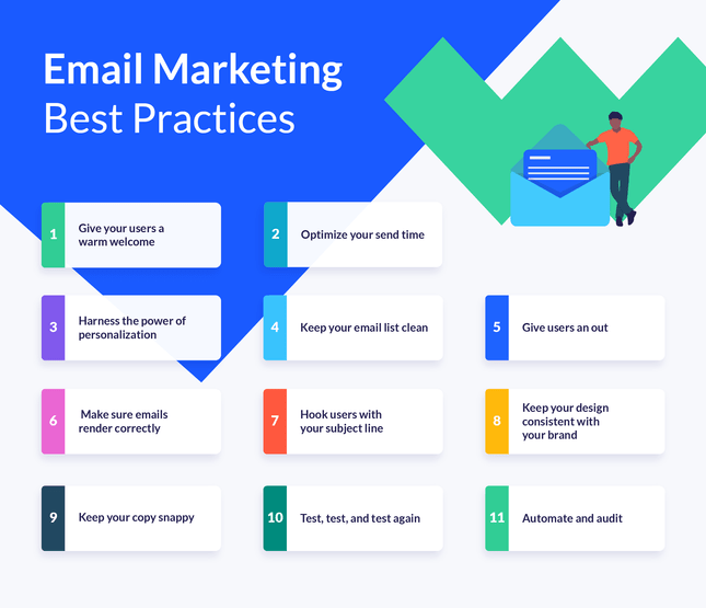 best practices information