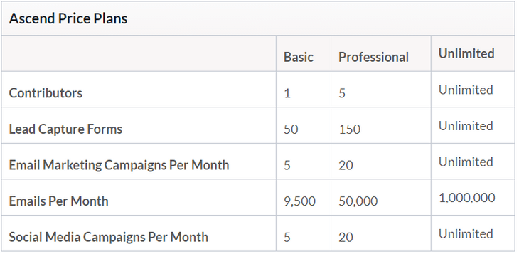 wix ascend pricing table