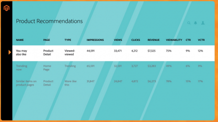 magento commerce product recomendations 1