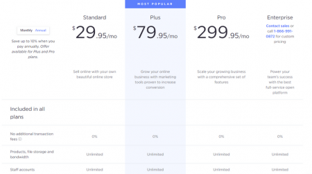 bigcommerce ecommerce software pricing