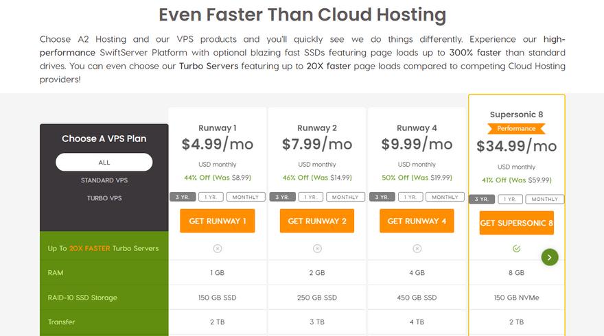 a2 hosting best cpanel vps cloud plans