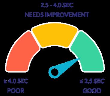 LCP metrics