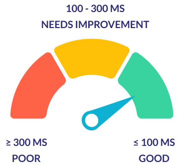 FID metrics