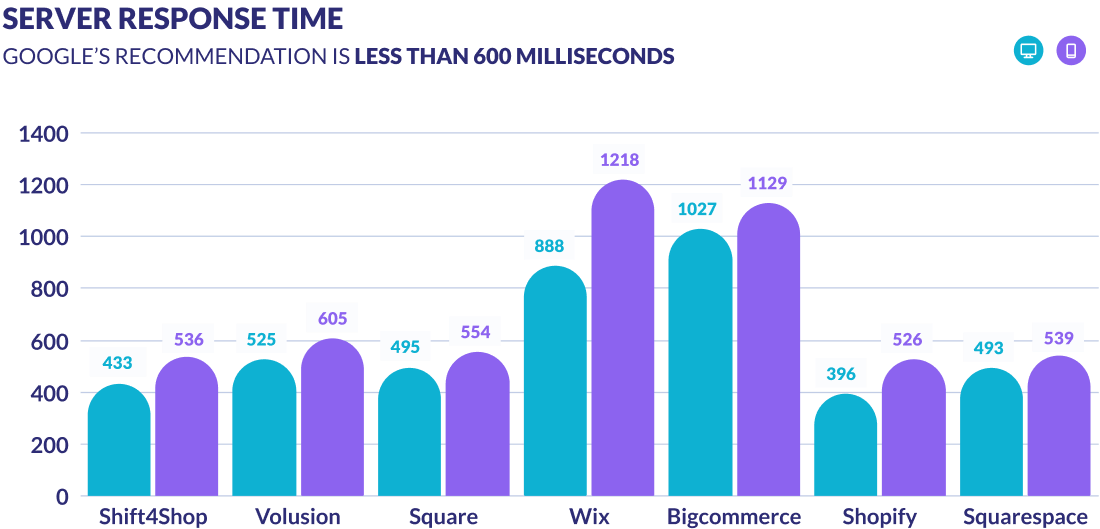 server response time results graph