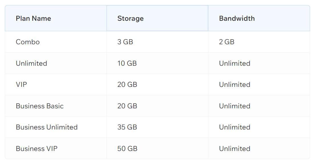 wix plan storage and bandwidth
