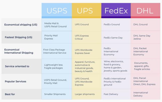 Comparison of shipping service providers