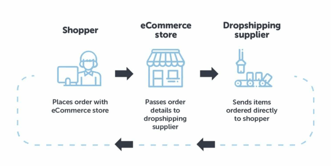 How dropshipping suppliers work