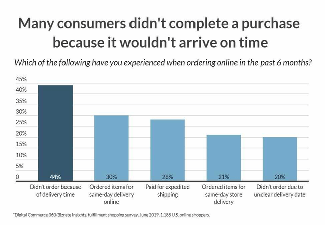 Graph depicting consumers that don't follow through with a purchase because of a delay in delivery