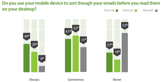 People are increasingly opening emails from mobile devices