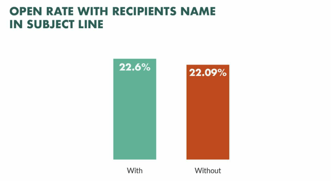 Subject lines with names have higher open rates
