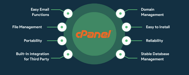 cPanel offers several important features like file management, Email functions, and so on.
