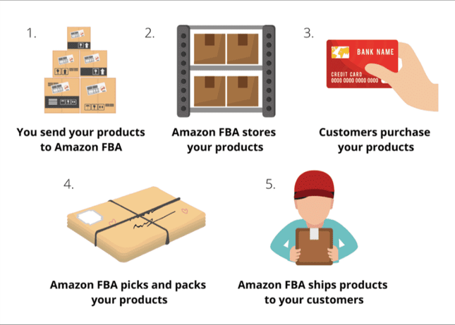 Amazon FBA process.