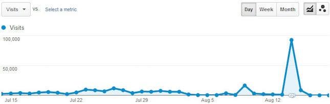 Traffic spike screenshot Google Analytics